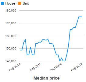 Property appraisal Yallourn North VIC 3825