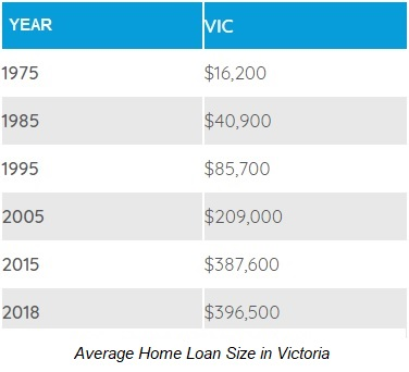 How to Reduce your Home Loan in Moe