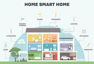 What is a smart home